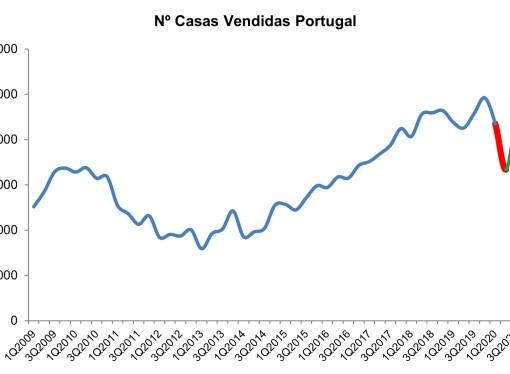 Venda de casas em Portugal aumentou 35%
