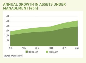 Volume de imóveis sob gestão subiu em 2020