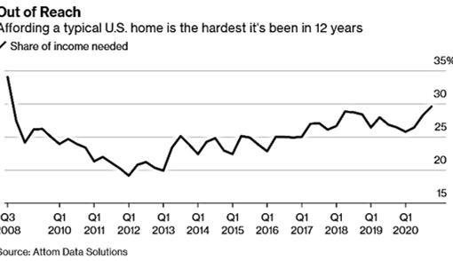 EUA: preços na habitação sobem e afordabilidade complica-se