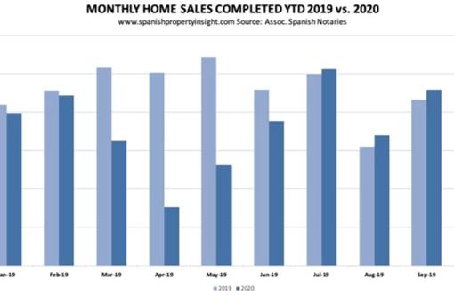 Espanha: venda de casas quebrou em Outubro