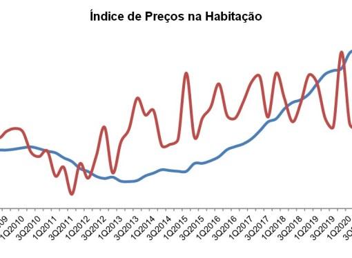 Imobiliário em Portugal: recuperação em V?