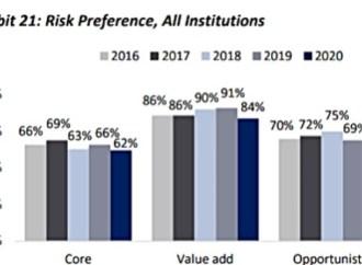 Investidores imobiliários à procura de oportunidades