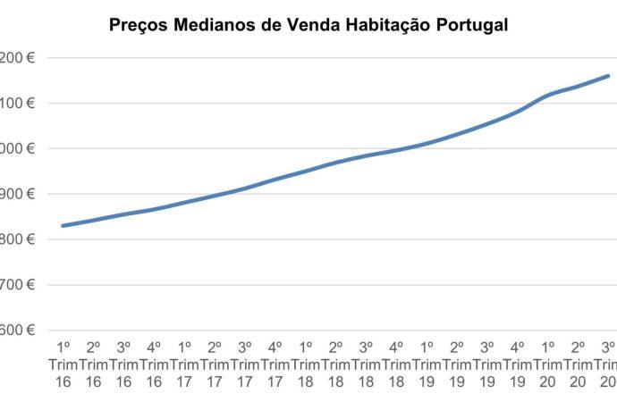 Preço das casas em Portugal sobe 10%