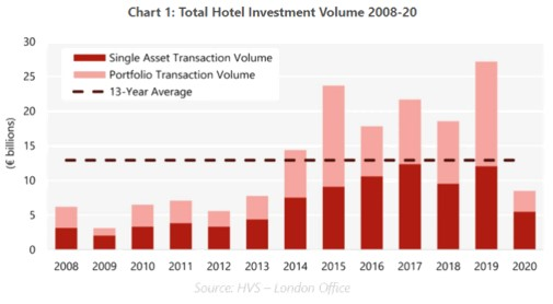Venda de hotéis na Europa caiu 69% em 2020
