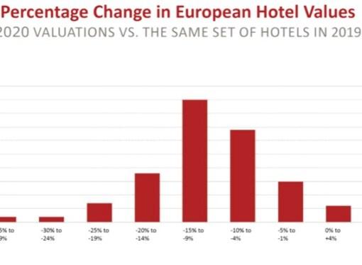 Hotéis na Europa desvalorizaram até 15%