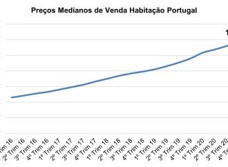Preços das casas em Portugal subiram 9,9%