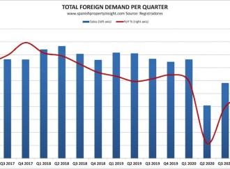 Espanha: procura estrangeira de casas longe de recuperar