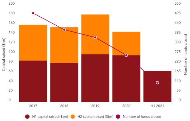Capital para novos investimentos imobiliários em mínimos