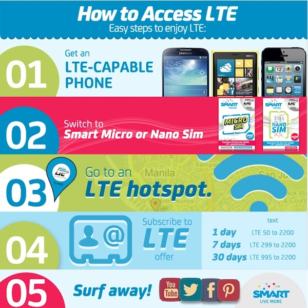 How to Access Smart Prepaid LTE for Mobile Phones