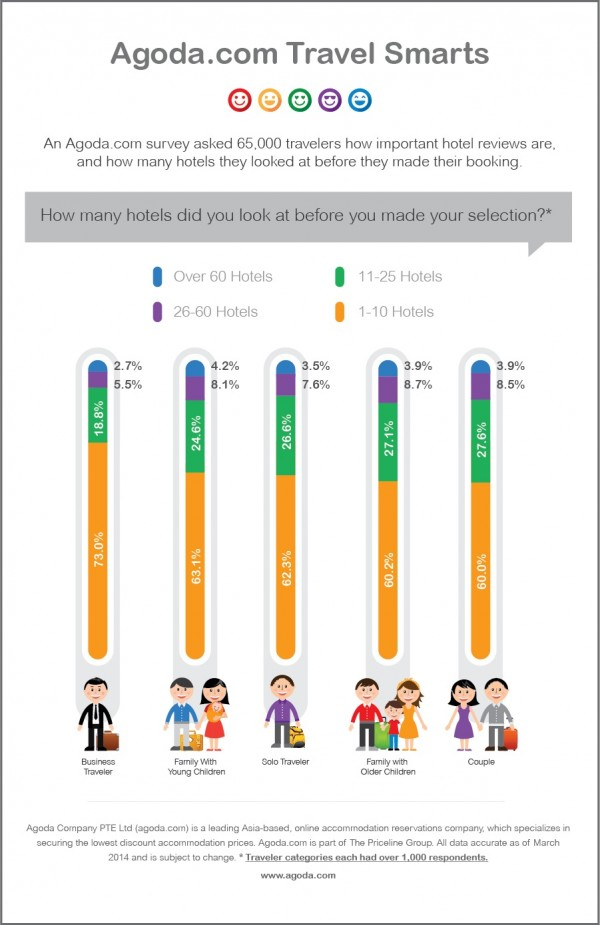 Agoda Survey about Hotel Reviews