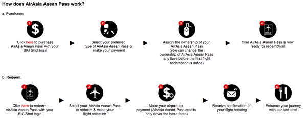 How does Airasia Asean Pass work?