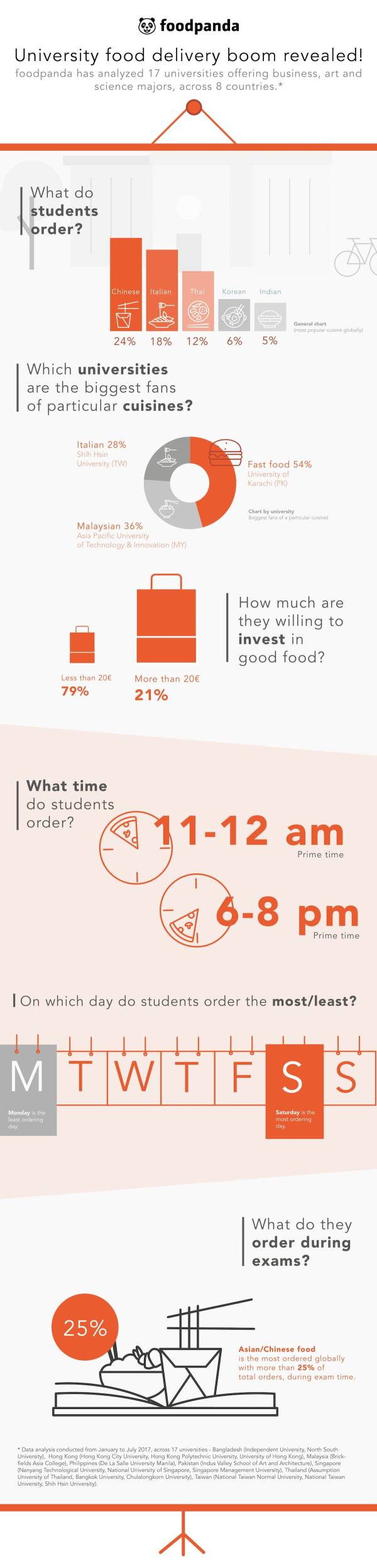 foodpanda University Food Delivery Boom infographic