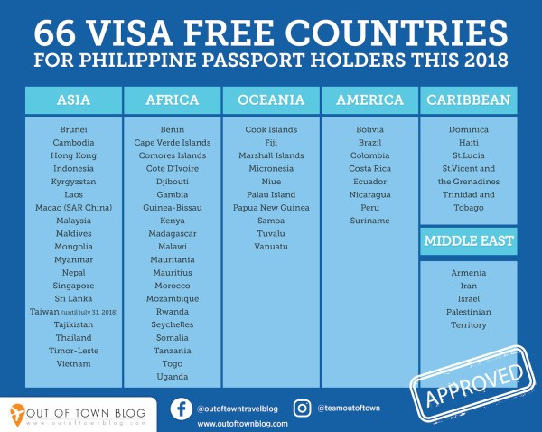 66 Visa Free Countries for Philippine Passport Holders this 2018