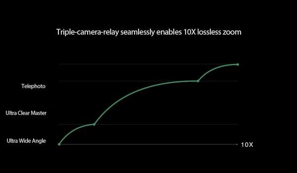 OPPO Next-Gen Camera 10x Lossless Zoom