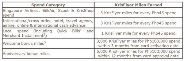 KrisFlyer Miles earned on Spends
