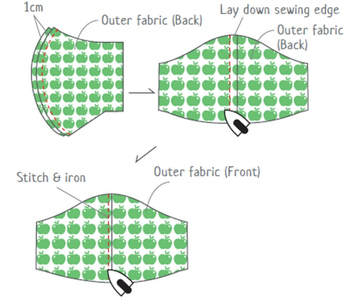 Sew the outer fabric together.
