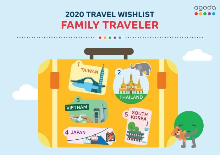2020 Travel Wishlist for Family Traveler