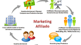 ➤ Marketing de Afiliados – O que é?