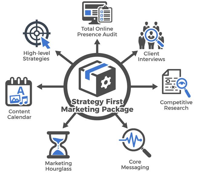 Strategy First Marketing Digital Marketing Westlake