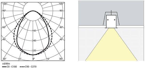 Diagrama polar Prifilite 60 PT
