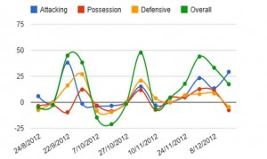 Leitner's performance rating via Squawka