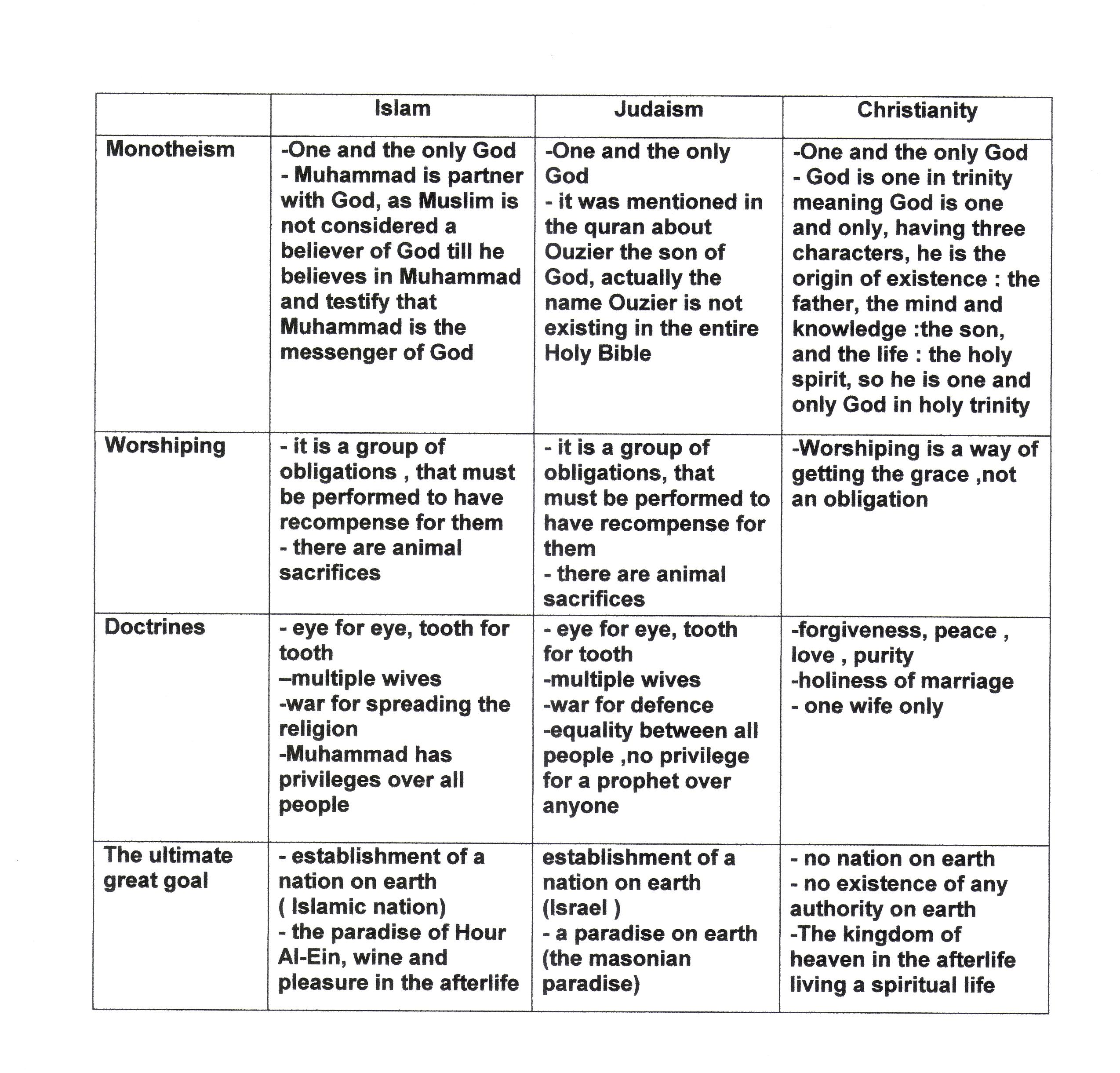 hinduism buddhism venn diagram trailer wire 5 judaism vs christianity