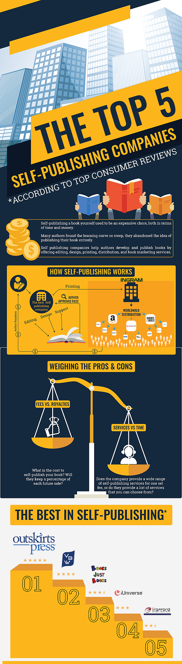 top 5 self publishing companies