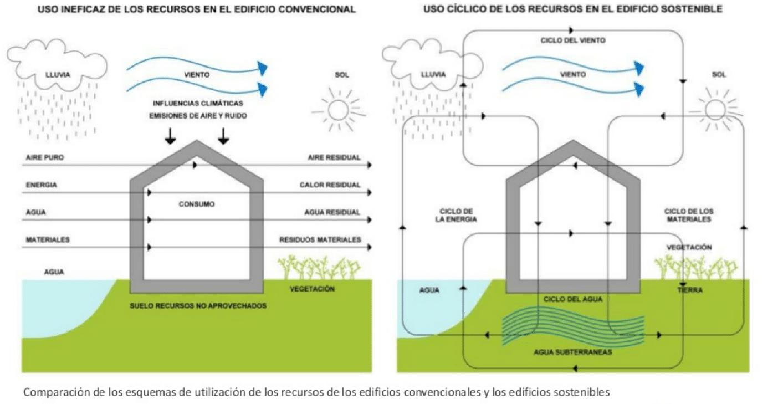 Arquitectura bioclimtica principios esenciales