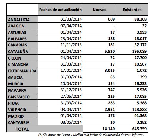 numero de edificios certificados por comunidad autonoma Ministerio Industria informe del estado de la certificación energética en España