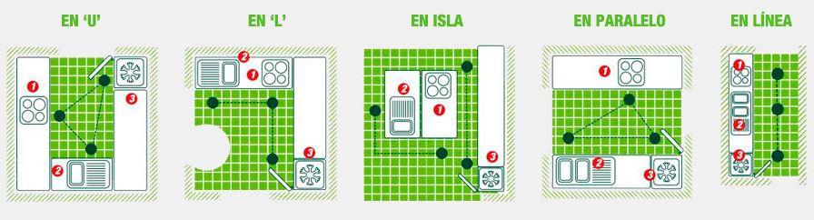 13 Ideas para diseo de cocinas modernas tiles e