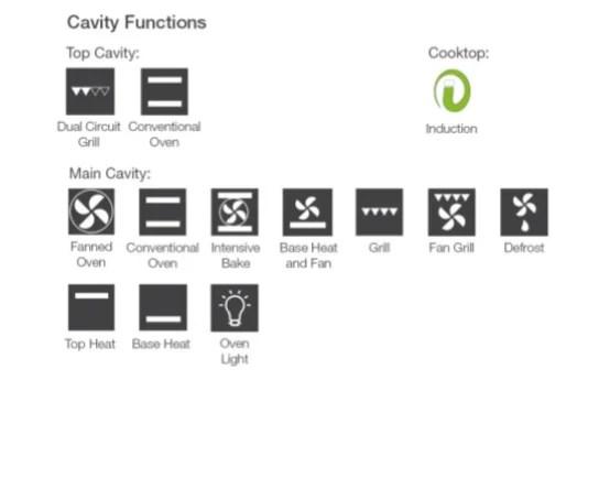 Oven Symbols Uk