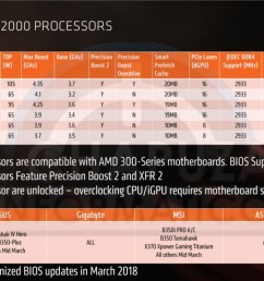 amd ryzen 2nd gen 400 series chipset leaks performance pricing and more [ 1918 x 975 Pixel ]