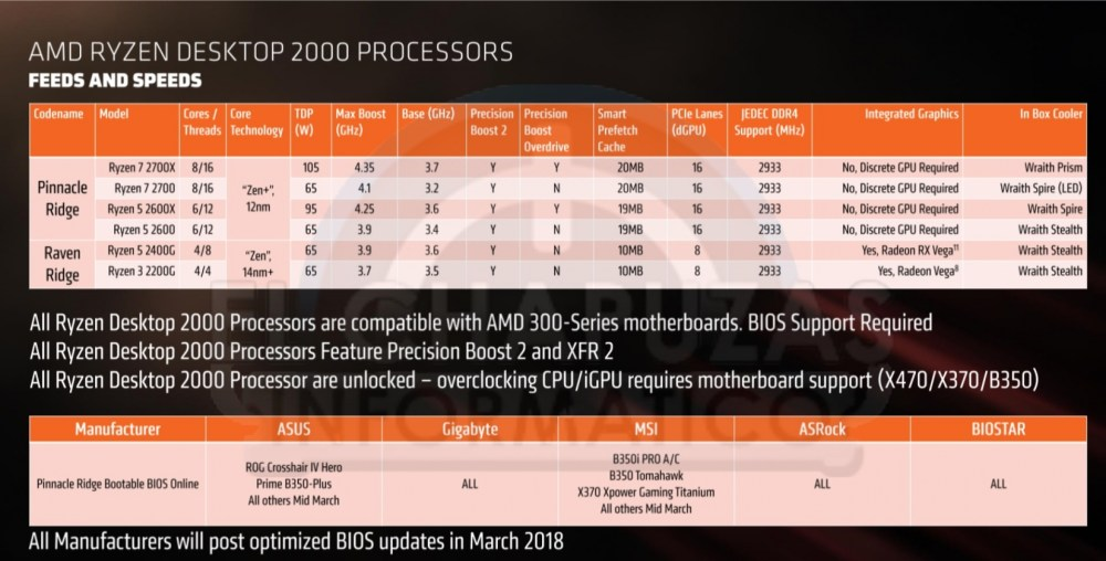 medium resolution of amd ryzen 2nd gen 400 series chipset leaks performance pricing and more