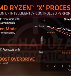amd ryzen 2nd gen 400 series chipset leaks performance pricing and more [ 1918 x 973 Pixel ]