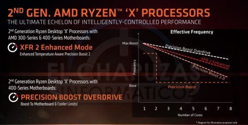 small resolution of amd ryzen 2nd gen 400 series chipset leaks performance pricing and more