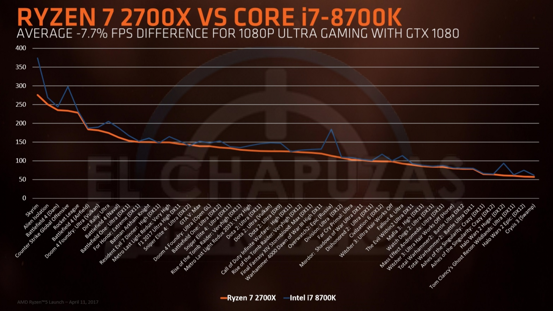 hight resolution of amd ryzen 2nd gen 400 series chipset leaks performance pricing and more