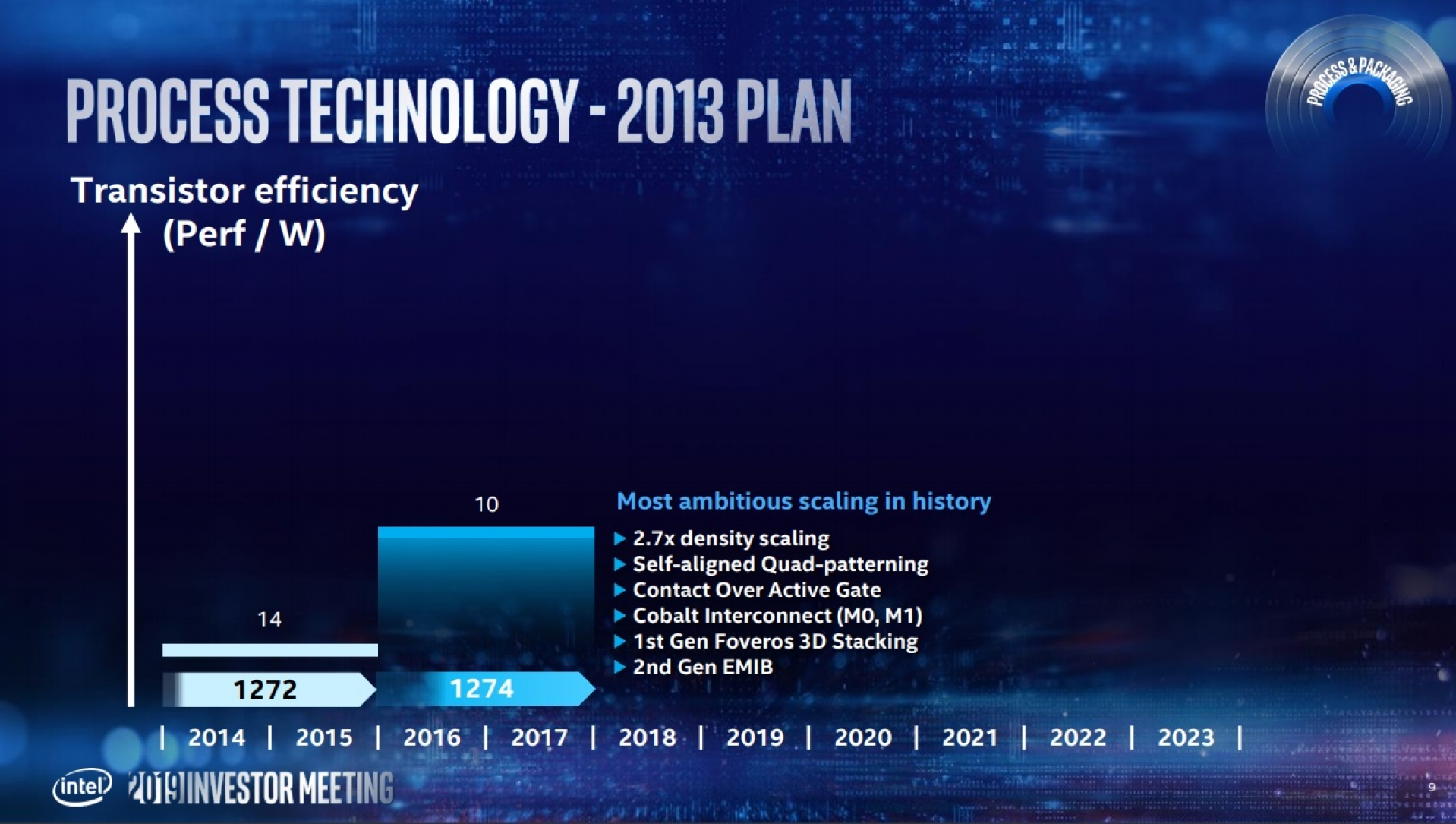 Intel accelerates 7nm Plans. 10nm will be a short-lived node   OC3D News