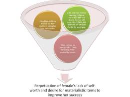 Image of events that funnel into women's lack of self-worth and desire for material items.