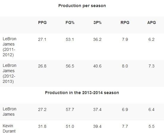 Production per season