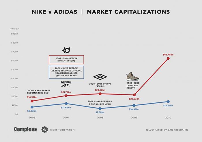 nike-vs-adidas-2-1200x848
