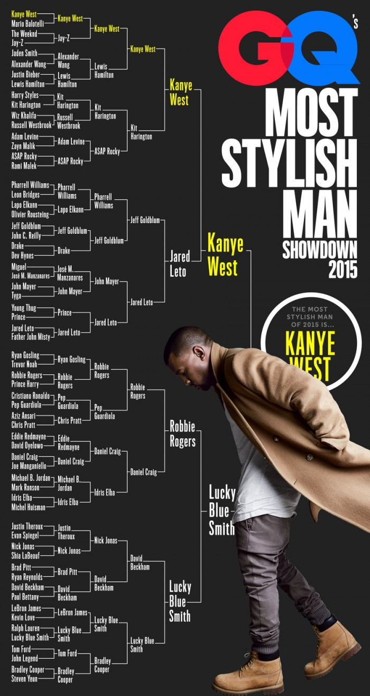 Kanye West Bracket Win