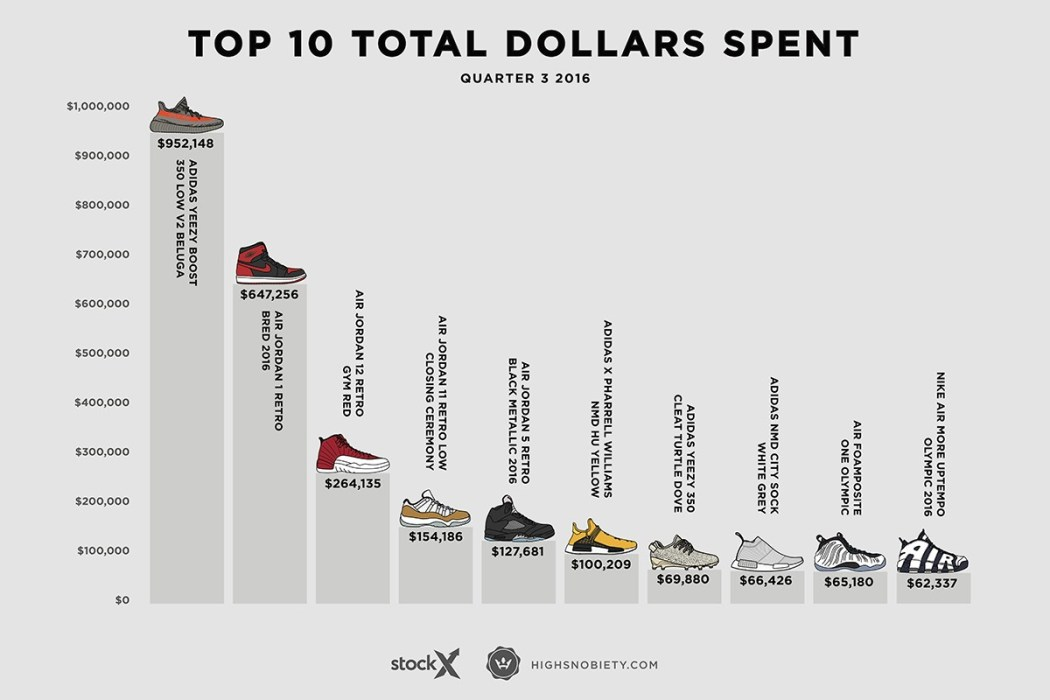 most-expensive-sneakers-2016-q3-3-1200x800