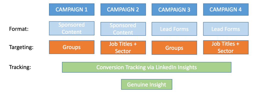 LinkedIn Advertising Campaign Structure