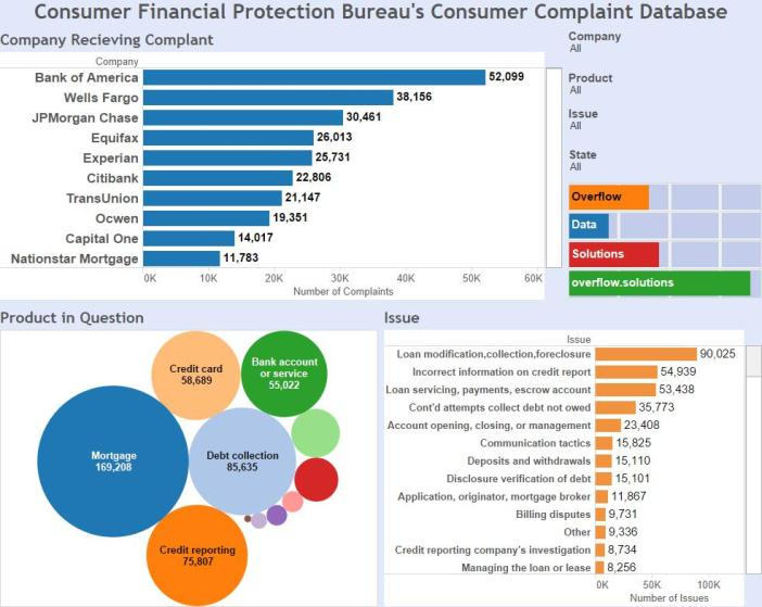 Consumer Financial Protection Bureau's Consumer Complaint Database