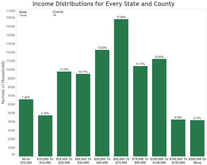 Income Distributions for Every State and County Texas