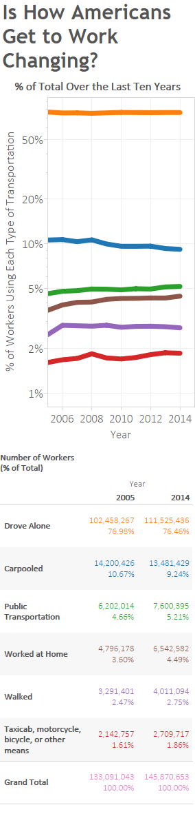 Is How Americans Get to Work Changing Mobile