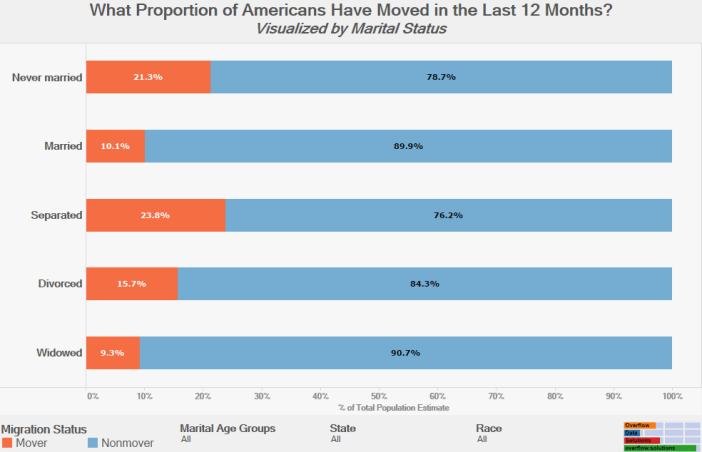 What Proportion of Americans Have Moved in the Last 12 Months Visualized by Marital Status