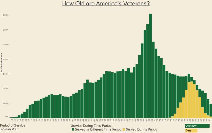 How Old are America's Veterans - Korean War