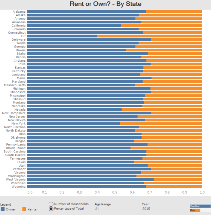 Rent or Own By State