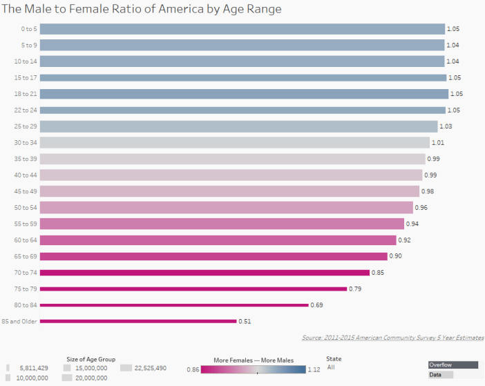 The Male to Female Ratio of America by Age Range